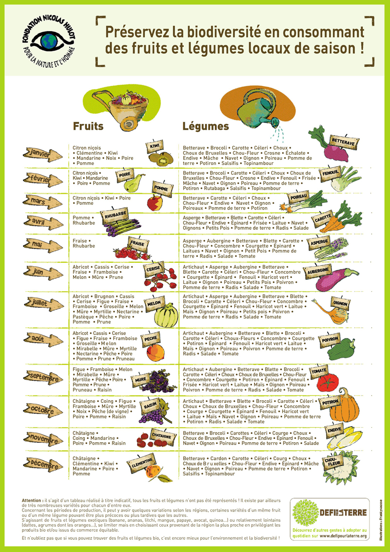 Seasonal fruits and vegetables mademoiselle maurice - Legumes et fruits de saison decembre ...